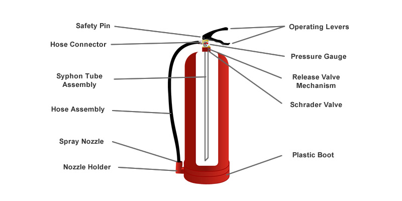 Struktur Dalam Alat Pemadam Api Ringan Agen Pemadam Api