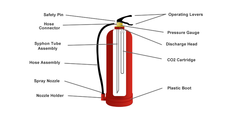 Struktur Dalam Alat Pemadam Api Ringan Cartridge Co2 Agen Pemadam Api